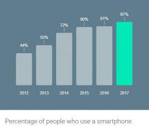 Smartphone crea la importancia de un diseño resposive